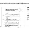 Прогностическая оценка уровня регуляторных Т – лимфоцитов у больных раком предстательной железы